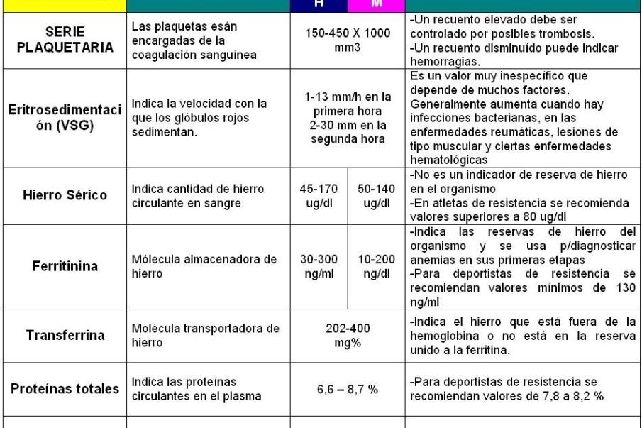 Tabla para medir otros parametros de la sangre