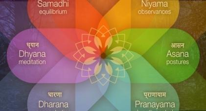 ¿Cuáles son las 8 ramas del Yoga?