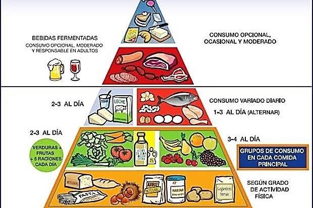 Pirámide nutricional 2018
