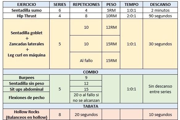 Tabla de Sesión metabólica de piernas con pesas