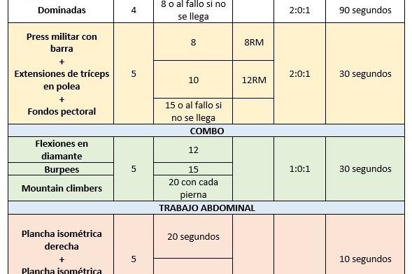 tabla Sesión metabólica de torso con pesas